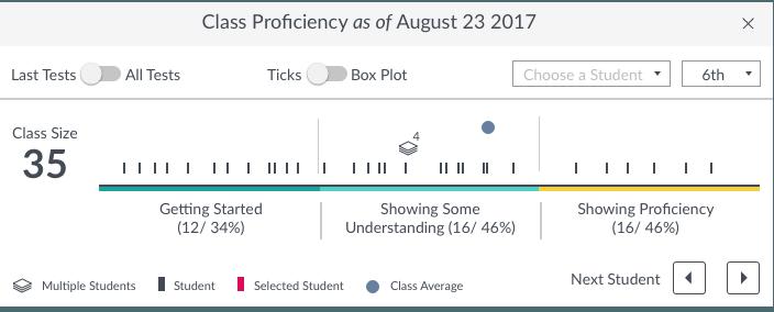 ClassProficiency